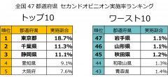 「全国47都道府県 セカンドオピニオン実施率ランキング」発表!セカンドオピニオン実施率、全国平均は6.6%の課題