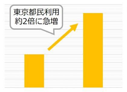 【取材依頼】「Go ToTravelキャンペーン」東京除外決定以降、都民利用者が急増!「GO TO オンラインスナックキャンペーン」開催決定!